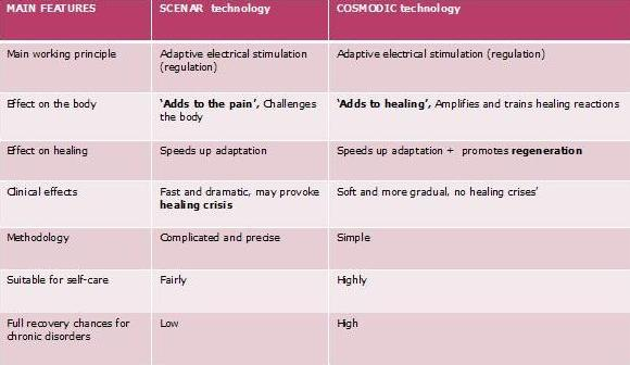 Comparing SCENAR (SKENAR) and COSMODIC technologies